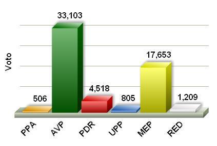 Aantal behaalde stemmen per partij