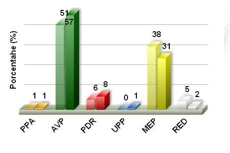 Percentage stemmen 2013 (vergeleken met 2009)